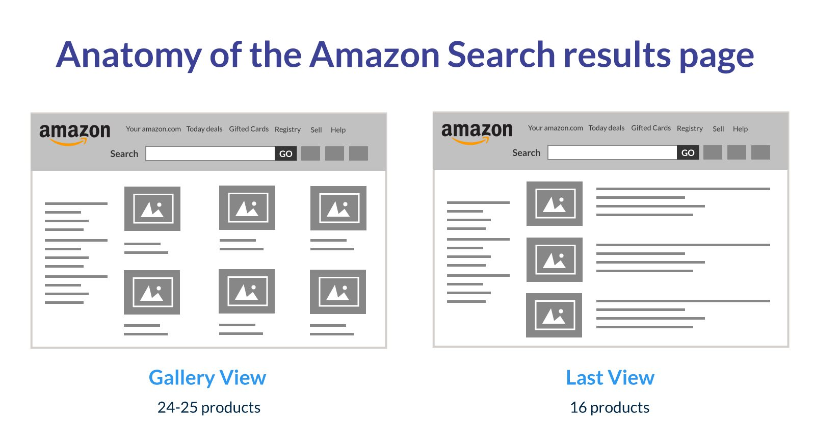 Amazon Search results