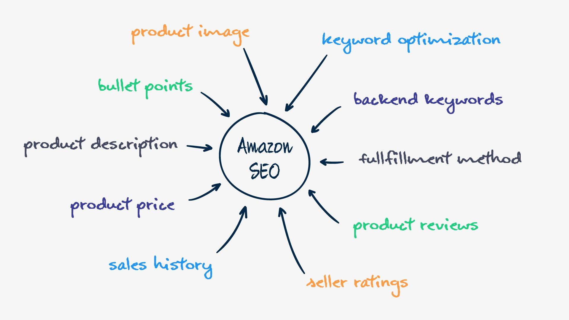 advanced amazon seo guide