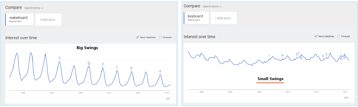 Google-Trends Based On Product Keyword Trends