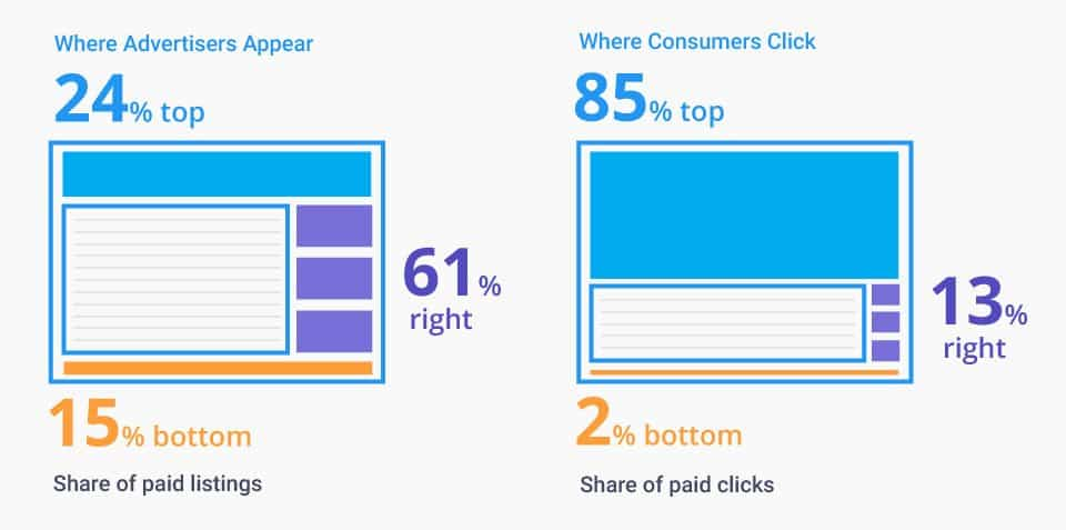 Amazon Pay per click ad relevance