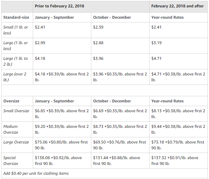 fba fee changes 2017