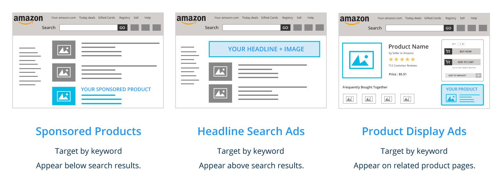 types of amazon ppc ads