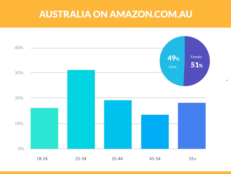 Amazon Seller Central Launched Amazon.com.au for Australia