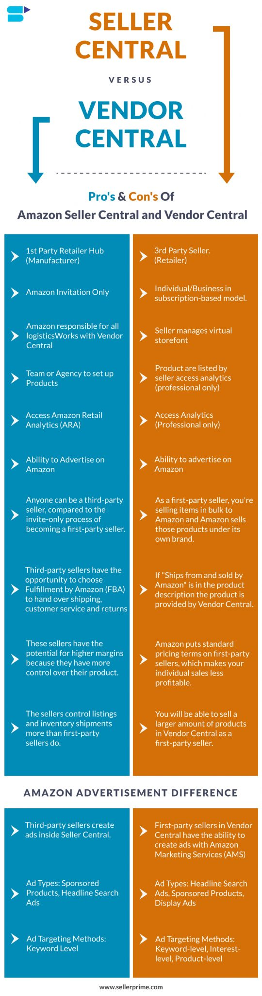 Amazon Seller Central Vs Vendor Central Difference Info-graphics