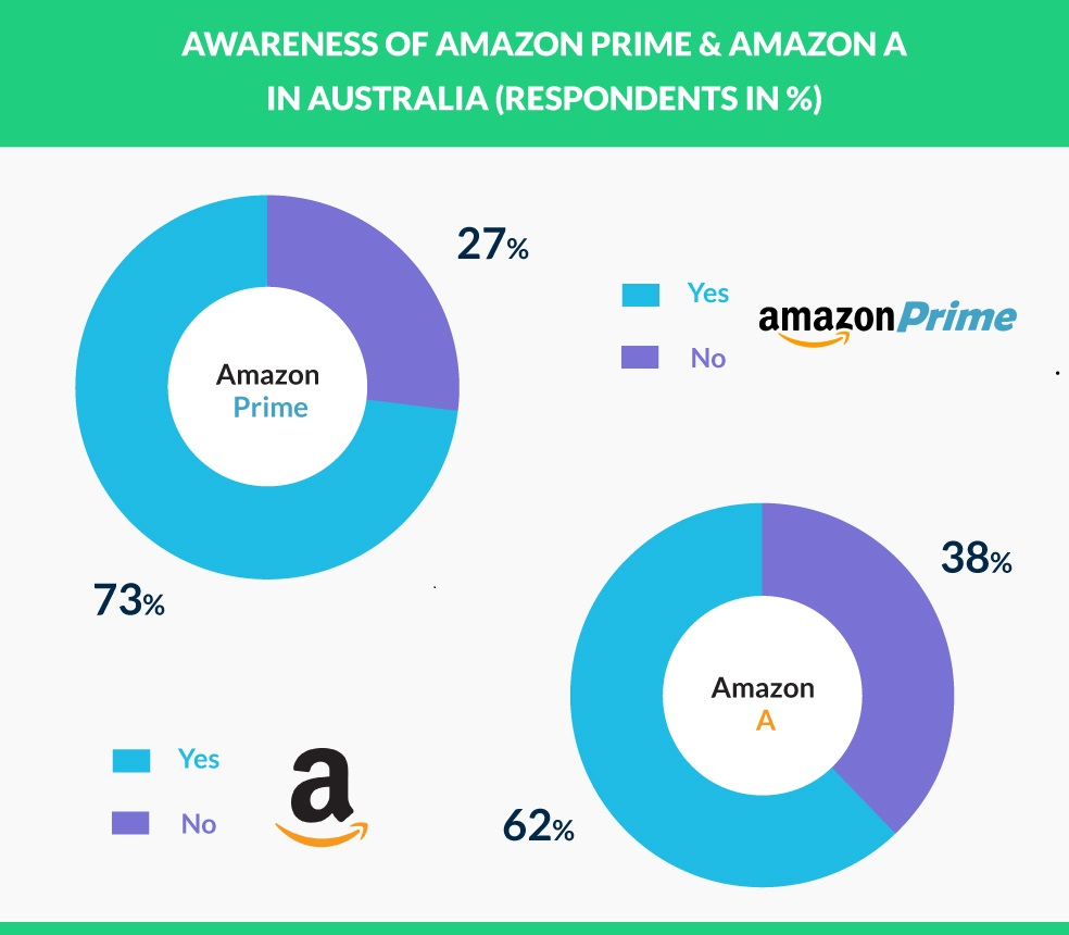 awareness graph for amazon Australia