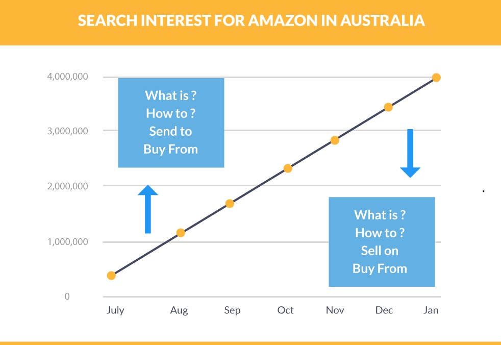 Amazon Australia People Search Interest Rate
