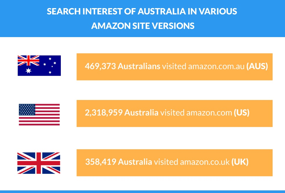 Australia Search Interest Categories & Products in Various Amazon Websites