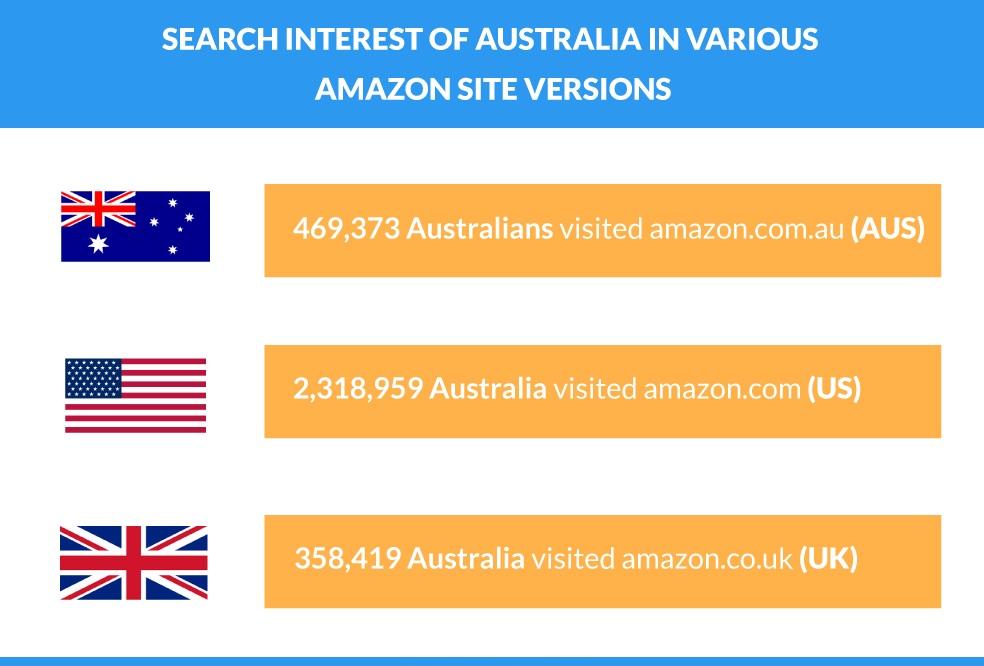 Amazon start date in Australia