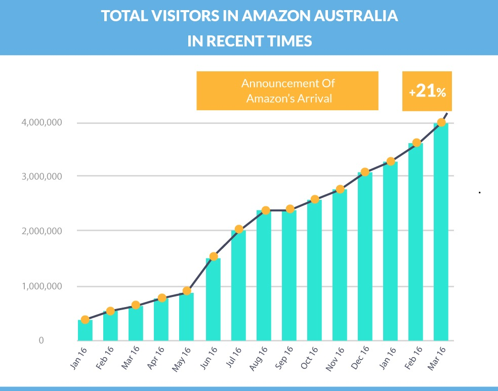 Amazon Australia Seller Central Graph Insights