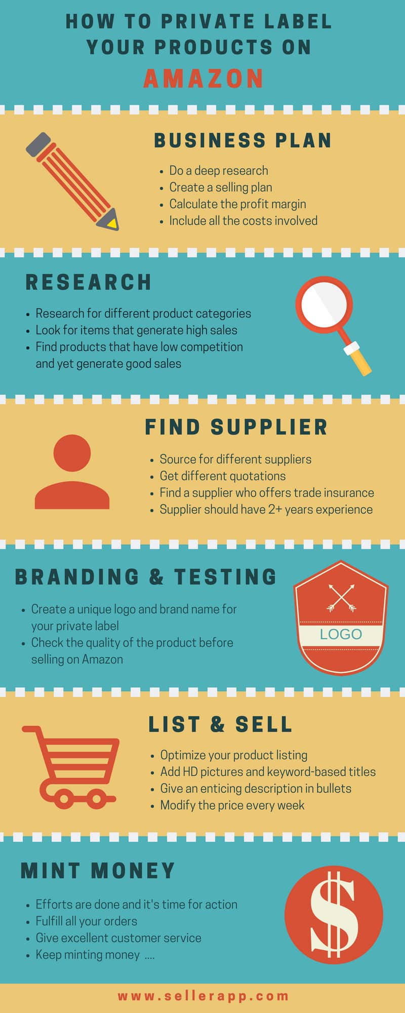 amazon private label ideas INFOGRAPHIC