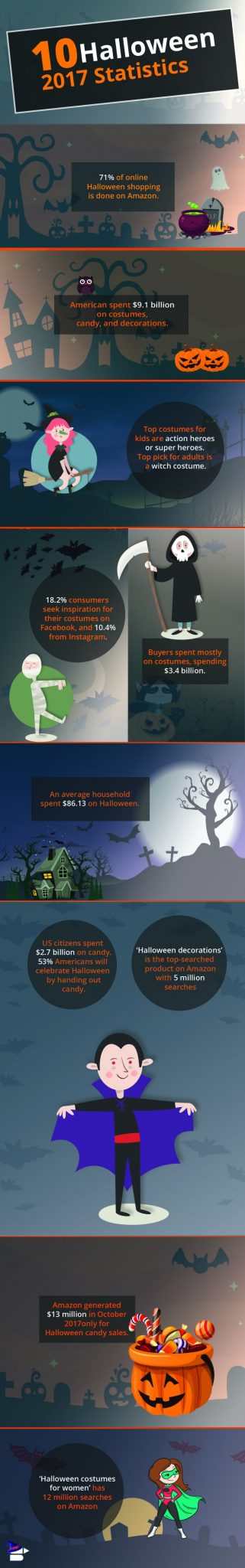 Halloween Stats 2017 compressed