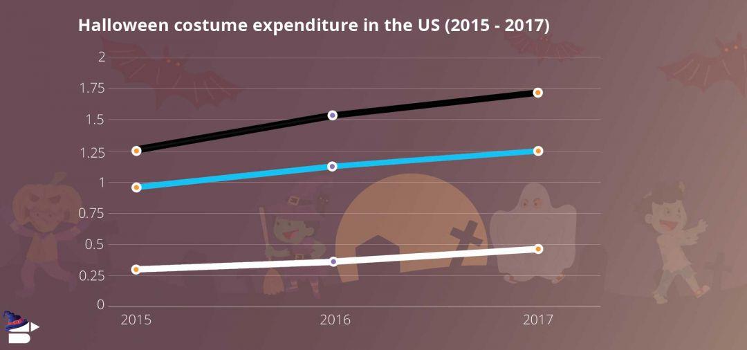 Halloween costume expenditure compressed