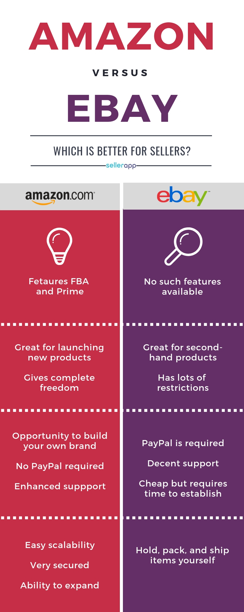 selling on amazon vs ebay