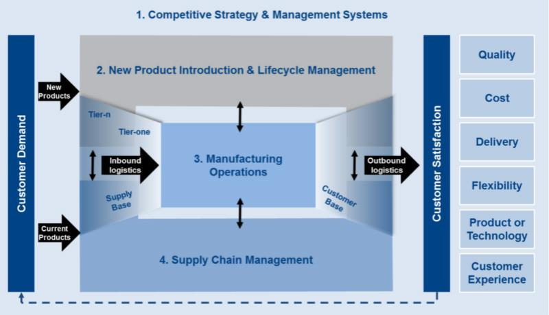 competite strategy and management system