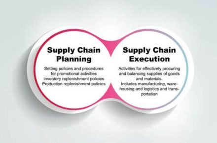 supply chain planning and execution