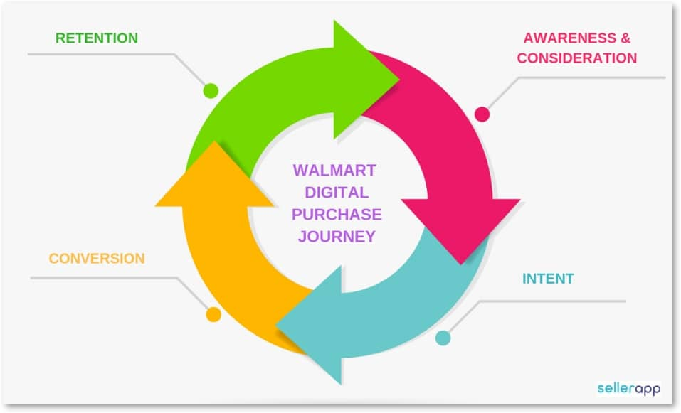 walmart sponsored ads advantages