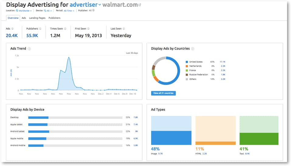 Walmart sponsored ads overall insights