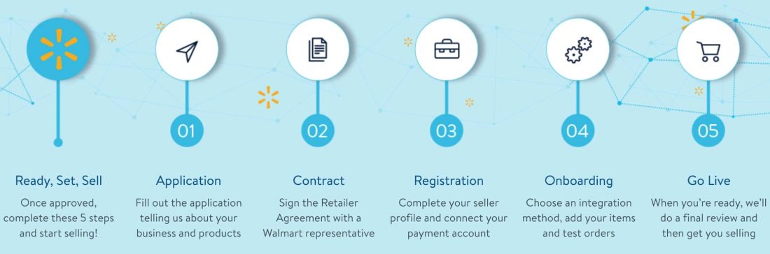10 Walmart Selling Strategies That Can Help Drive More Sales