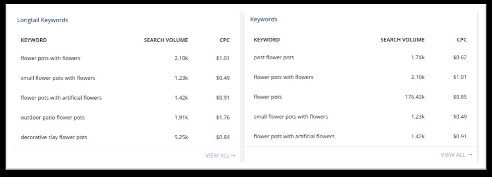 product target keyword selection