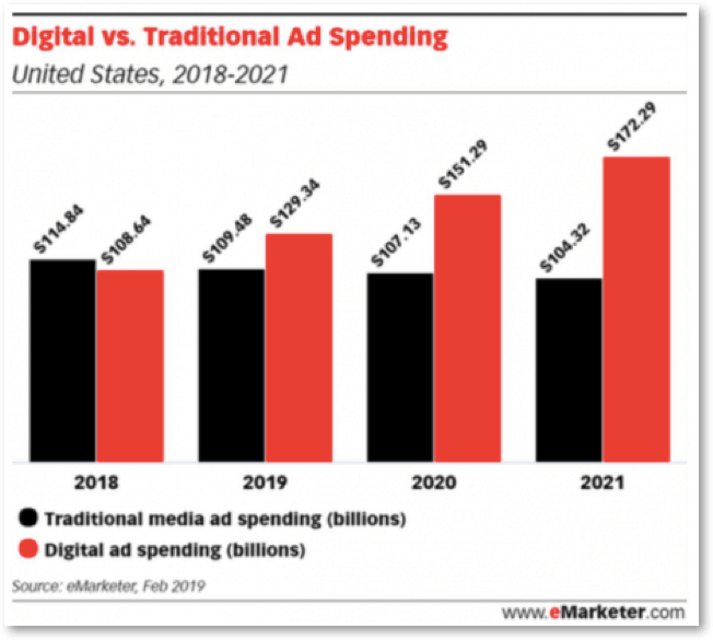 amazon digital vs traditional