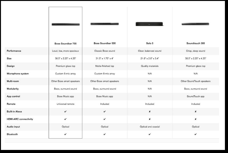 comparison a+ content example