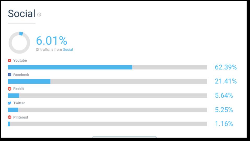 percentage of amazon overall exteranl traffic