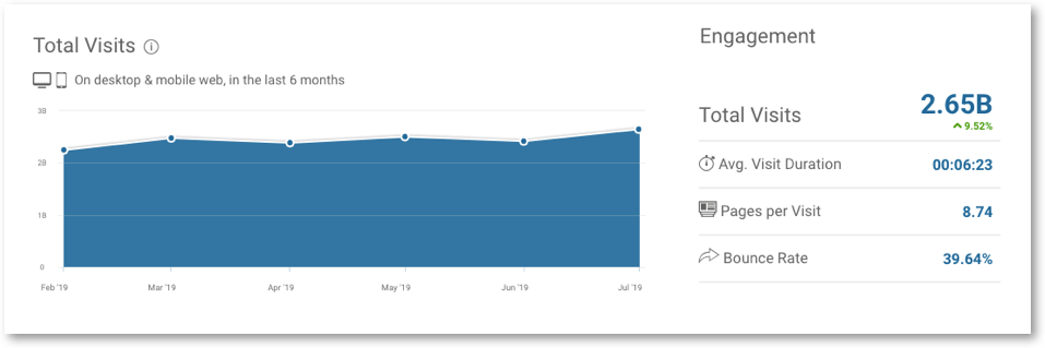 amazon external traffic overview
