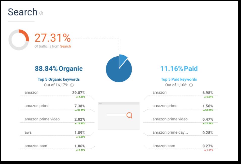 amazon search traffic vs paid traffic