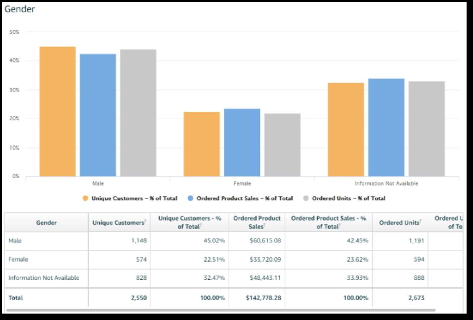 amazon customer demographics for sellers