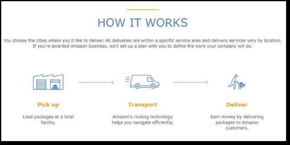 how amazon logistics works