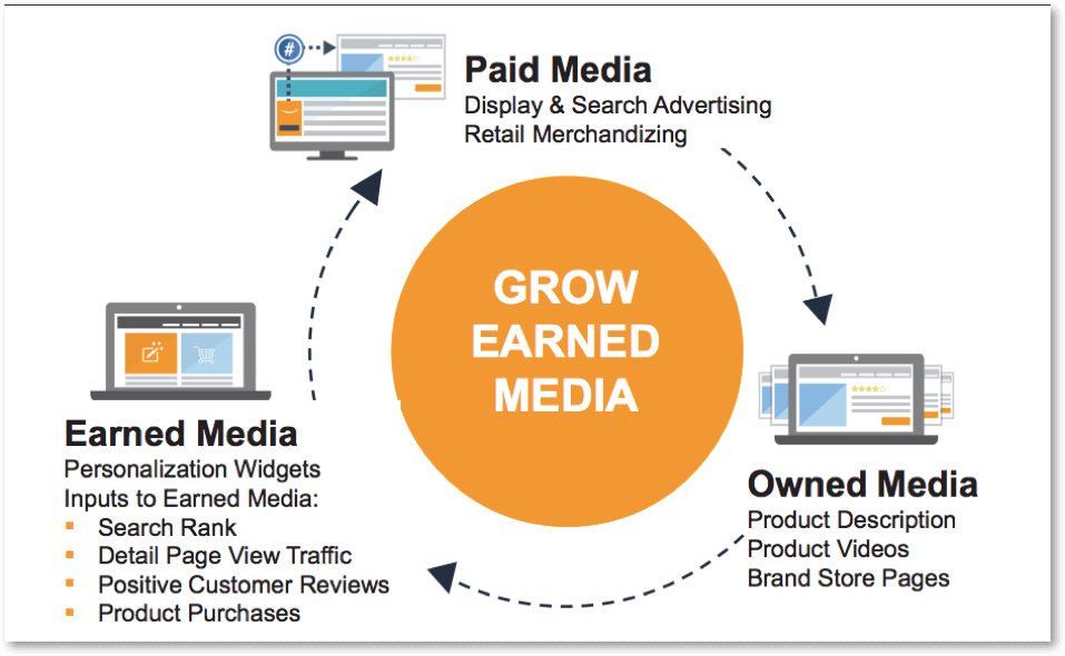 amazon paid media & earned media works