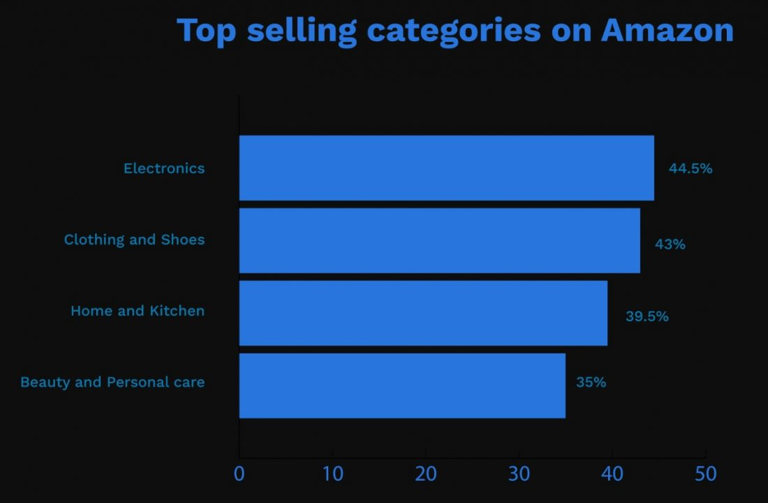 top selling categories on amazon