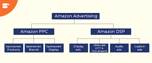 types of amazon ads