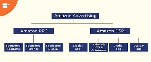 types of amazon ads