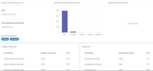 amazon competitor keywords finder 1