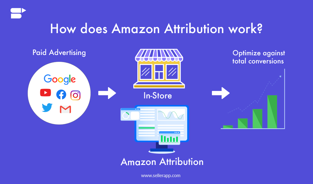 how does amazon attribution work