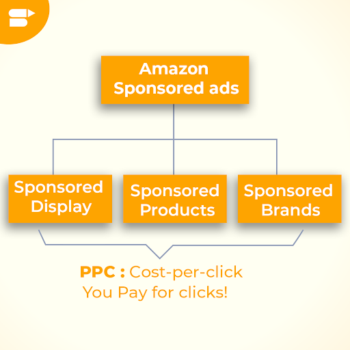 types of amazon sponsored ads