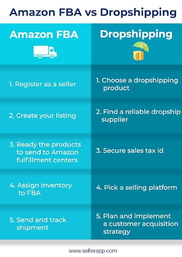 Infographic for Dropshipping vs Amazon FBA