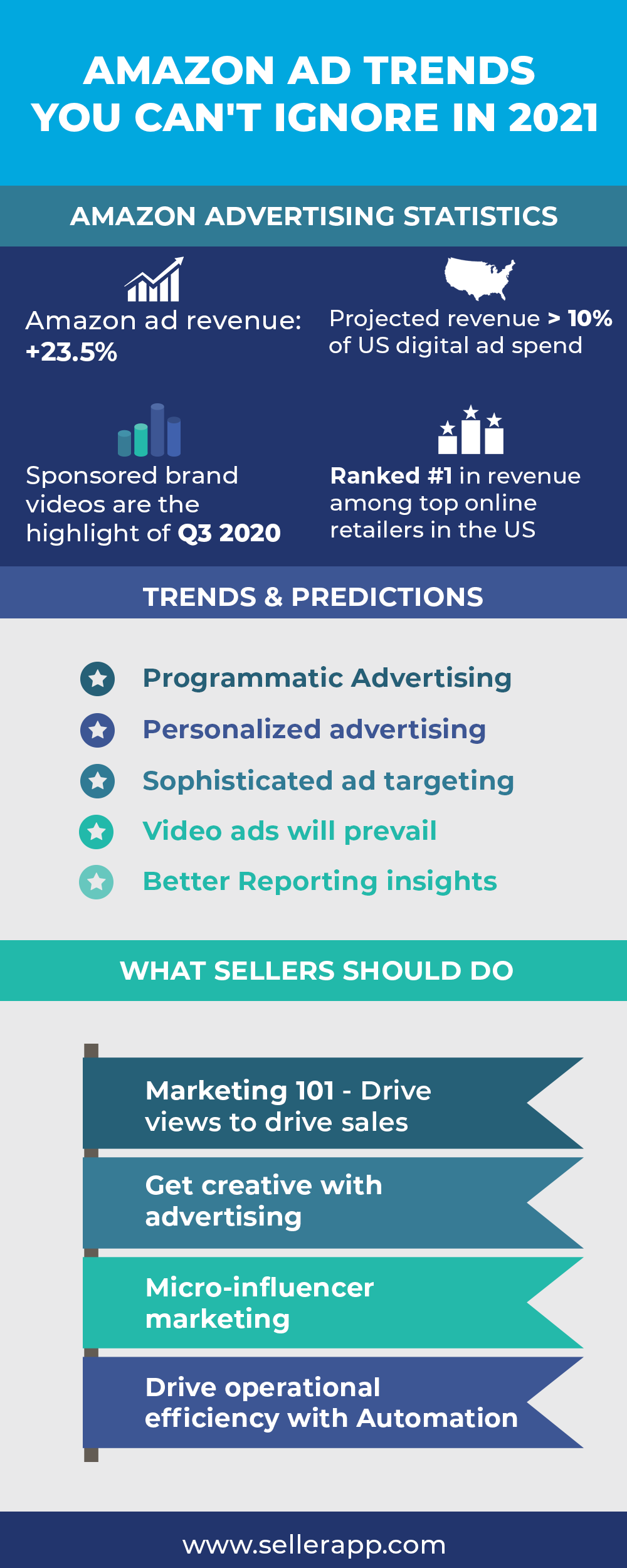Amazon advertising statistics, trends, and predictions in 2021