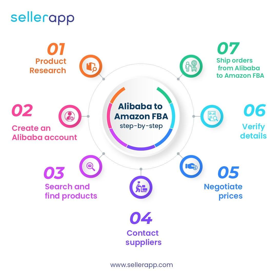 Alibaba to Amazon FBA infographic