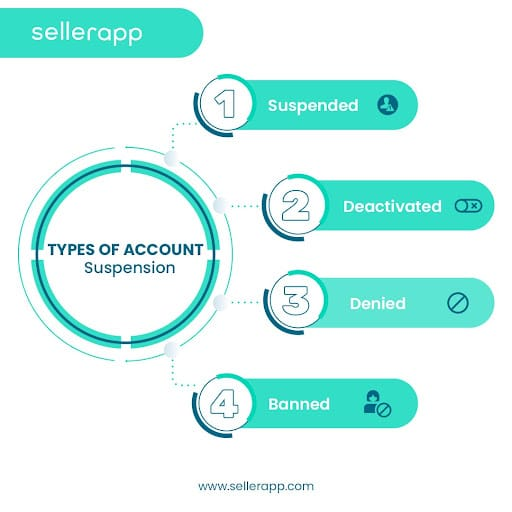 how to recover amazon seller account