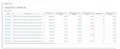 Amazon vendor central analytic