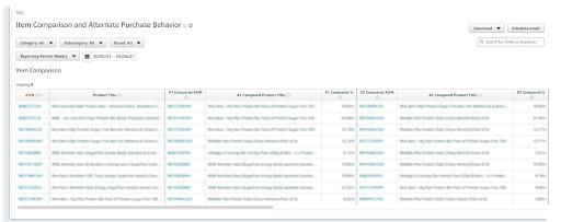 amazon vendor central data