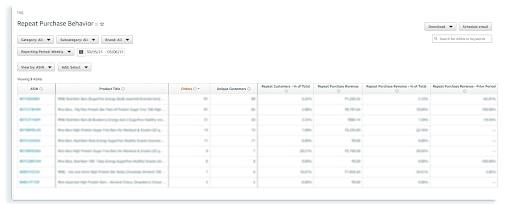 amazon vendor analytics