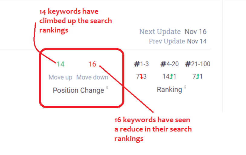 keyword tracking ranking