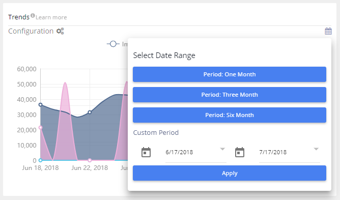 Amazon PPC Trends selecting date range