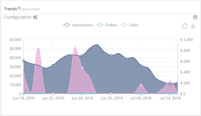 Amazon PPC Trends
