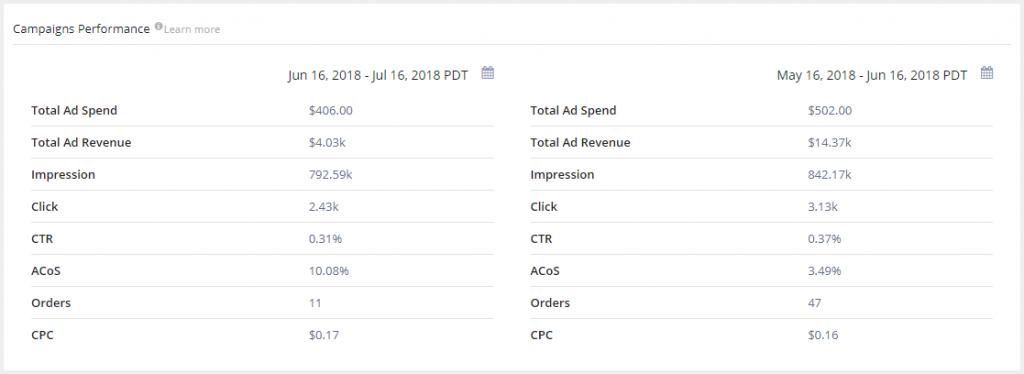 Amazon PPC campaign Performance Comparision
