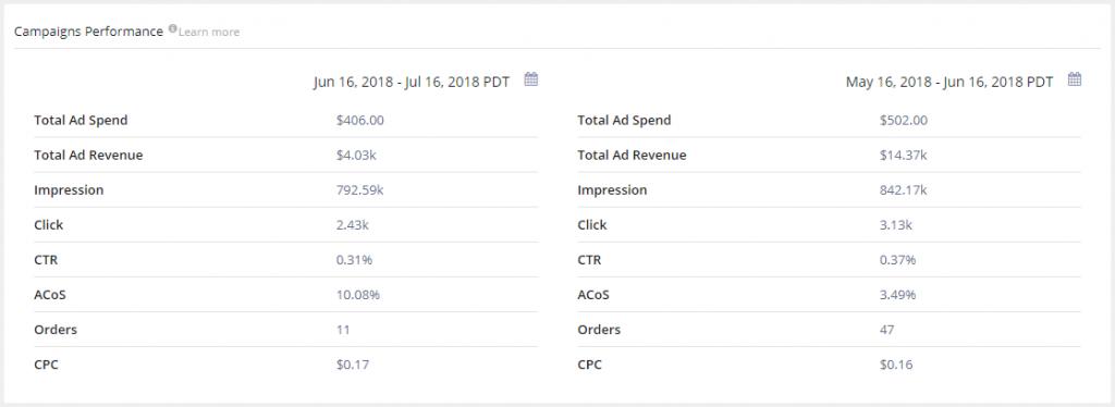 Amazon PPC campaign Performance Comparision