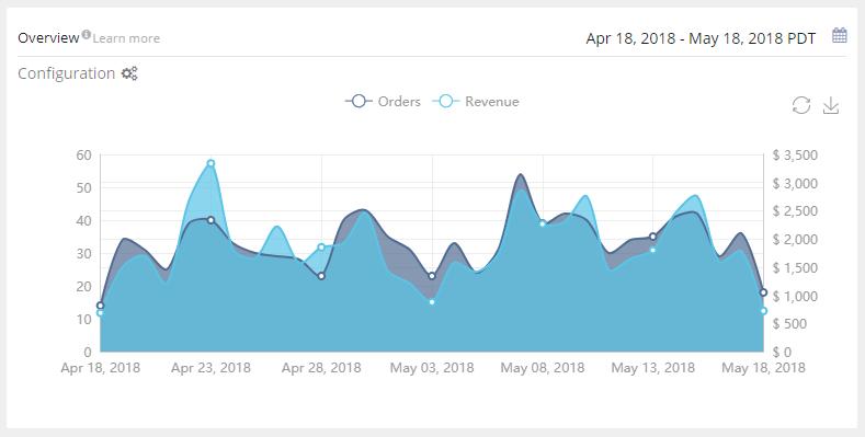 Amazon Portfolio Sales KPIs